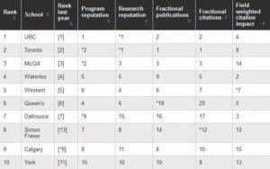 , 加拿大2020年麦考林大学排行榜单出炉,还有专业排名