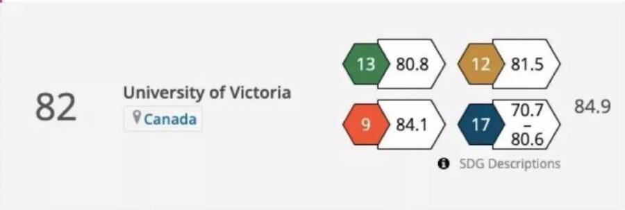 , 2020年泰晤士世界大学影响力榜单发布!加拿大13所名校入围前百